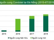 Đà Nẵng: Nhà đầu tư bất động sản nghỉ dưỡng lo ngại rủi ro